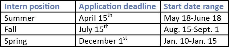 Internship Details